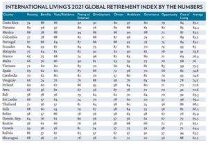 International Living retirement index 2021